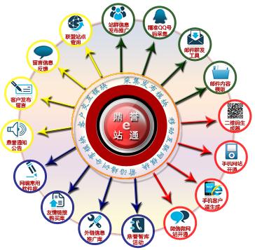 您网站的鼎誉e站通平台整套功能正在安全运行中,网站推广指标各项正常....